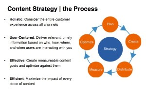 The Content Strategy Process, courtesy Weber Shandwick